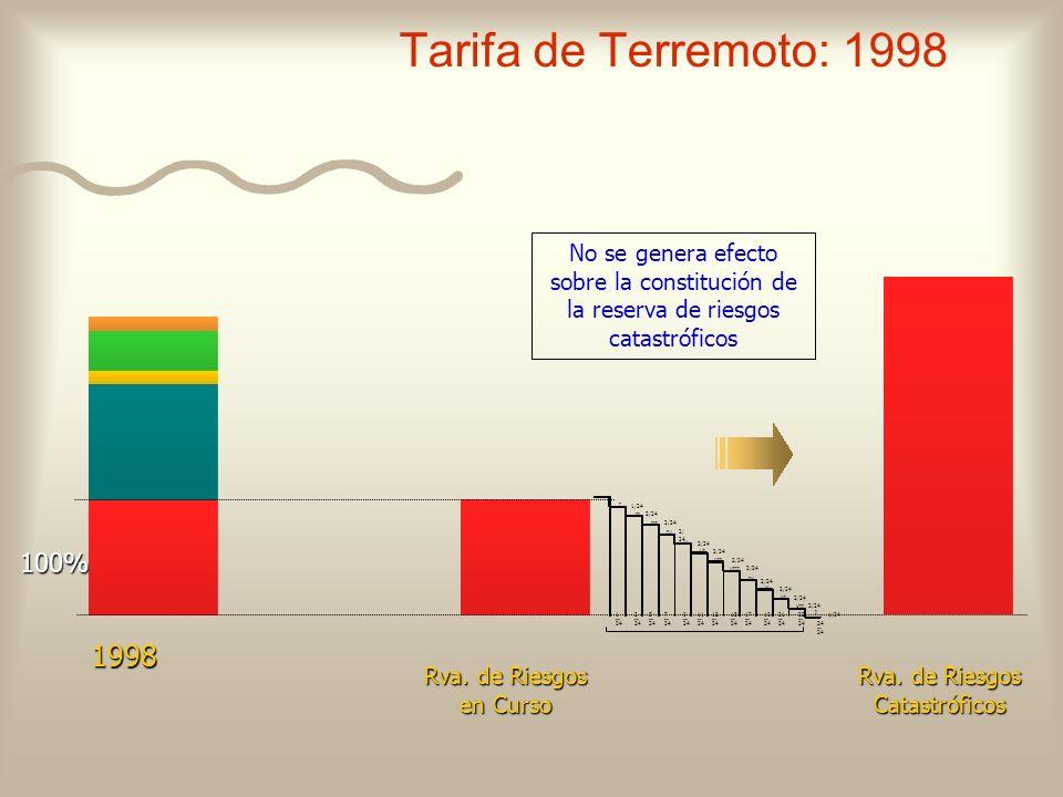 Tarifa de Terremoto: 1998 Rva. de Riesgos en Curso Rva. de Riesgos Catastróficos 1998 No se genera efecto sobre la constitución de la reserva de riesg