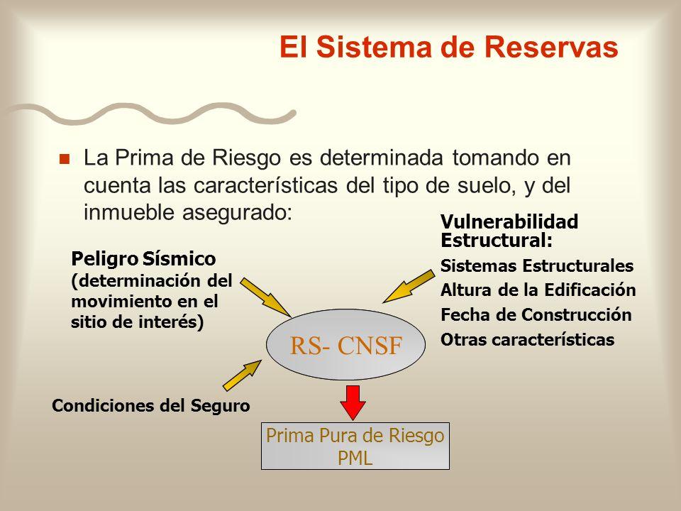 El Sistema de Reservas n La Prima de Riesgo es determinada tomando en cuenta las características del tipo de suelo, y del inmueble asegurado: RS- CNSF