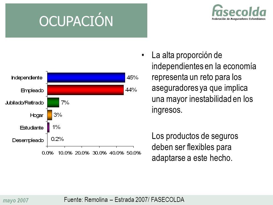 mayo 2007 OCUPACIÓN La alta proporción de independientes en la economía representa un reto para los aseguradores ya que implica una mayor inestabilida