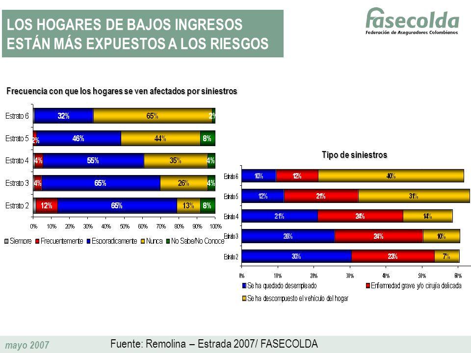 mayo 2007 LOS HOGARES DE BAJOS INGRESOS ESTÁN MÁS EXPUESTOS A LOS RIESGOS Frecuencia con que los hogares se ven afectados por siniestros Tipo de sinie