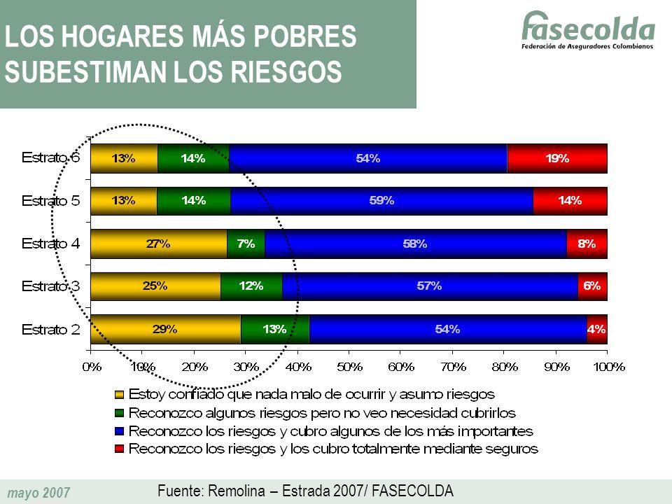 mayo 2007 LOS HOGARES MÁS POBRES SUBESTIMAN LOS RIESGOS Fuente: Remolina – Estrada 2007/ FASECOLDA