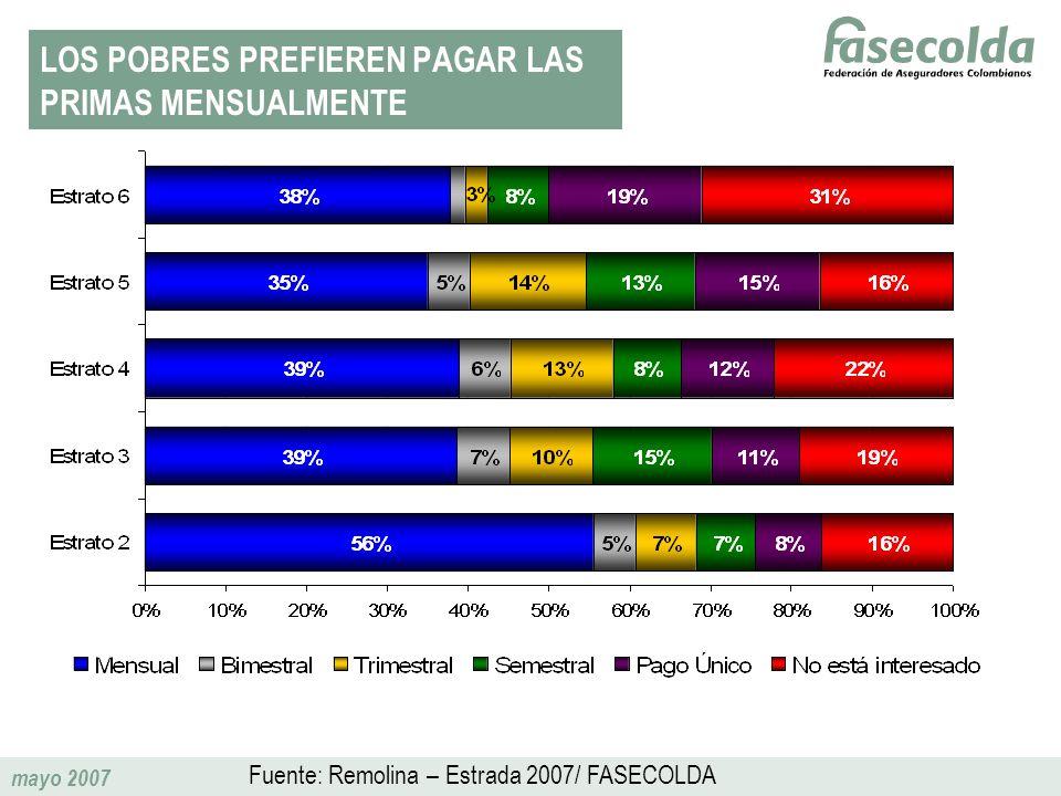 mayo 2007 LOS POBRES PREFIEREN PAGAR LAS PRIMAS MENSUALMENTE Fuente: Remolina – Estrada 2007/ FASECOLDA