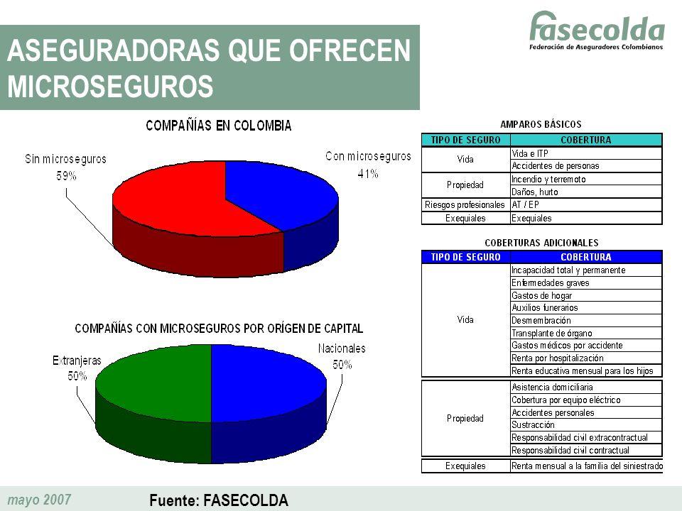 mayo 2007 ASEGURADORAS QUE OFRECEN MICROSEGUROS Fuente: FASECOLDA