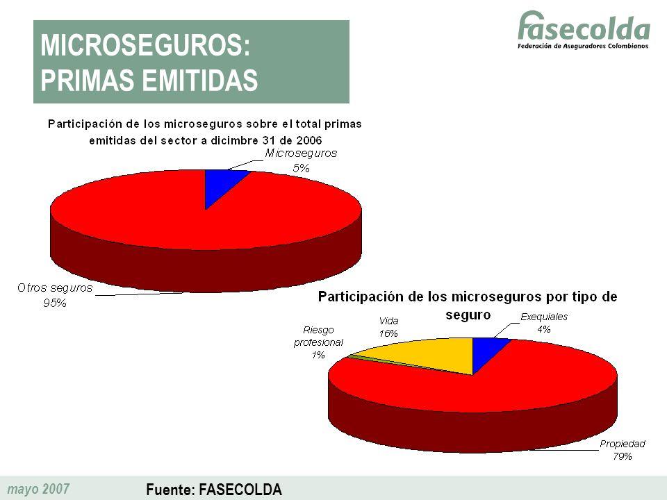 mayo 2007 MICROSEGUROS: PRIMAS EMITIDAS Fuente: FASECOLDA