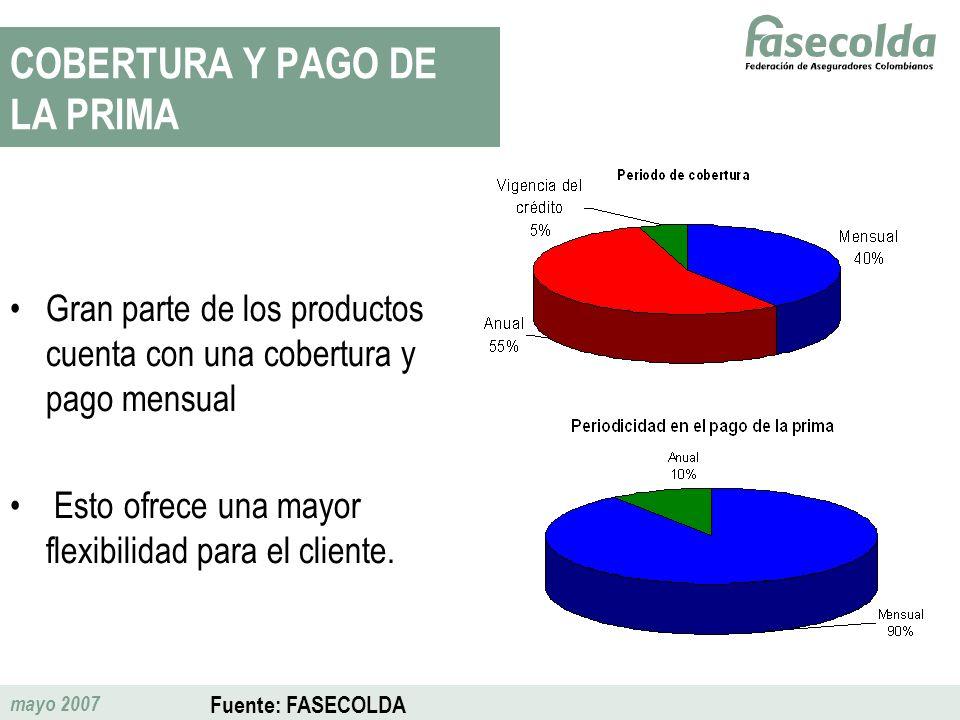 mayo 2007 COBERTURA Y PAGO DE LA PRIMA Gran parte de los productos cuenta con una cobertura y pago mensual Esto ofrece una mayor flexibilidad para el
