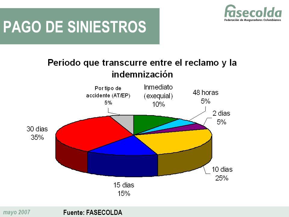 mayo 2007 PAGO DE SINIESTROS Fuente: FASECOLDA