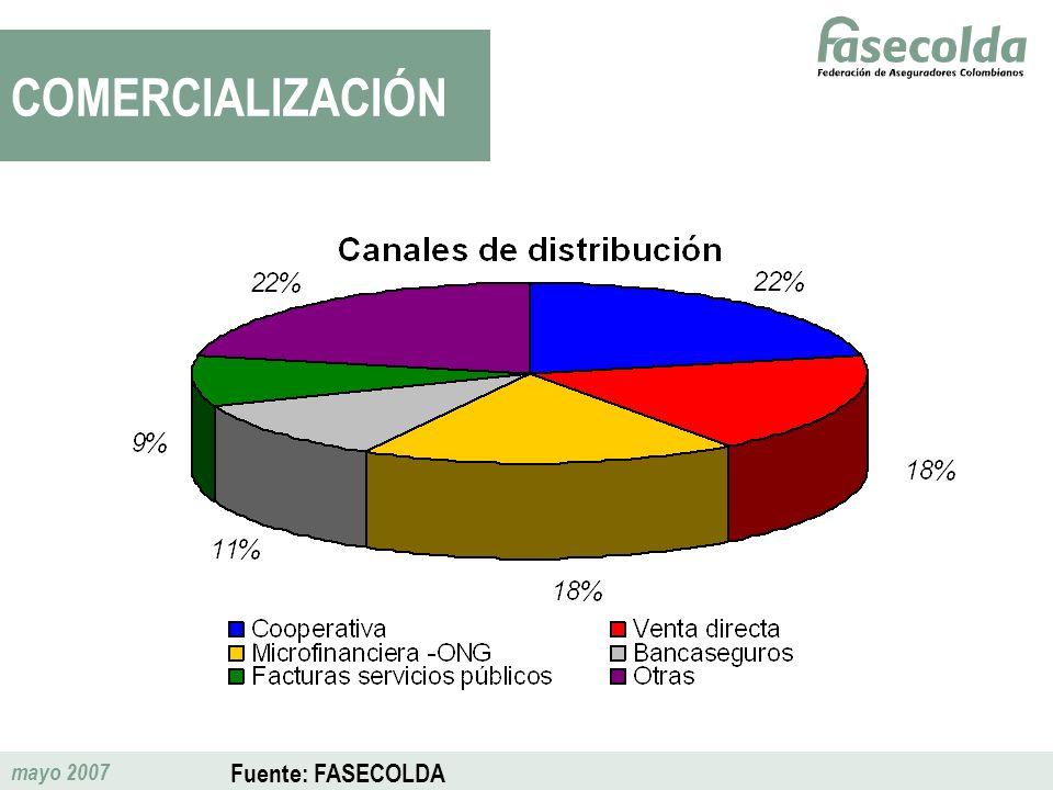 mayo 2007 COMERCIALIZACIÓN Fuente: FASECOLDA