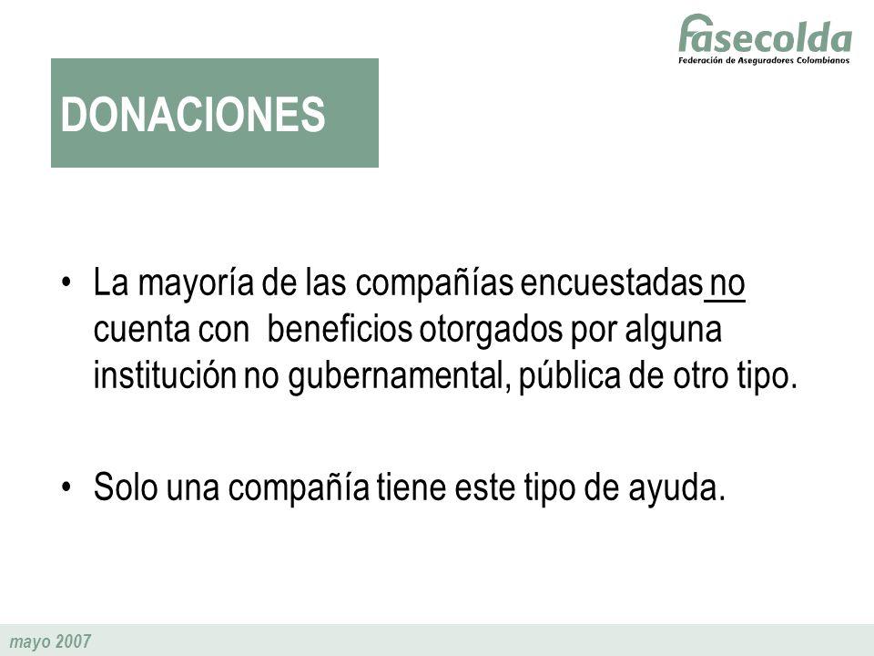 mayo 2007 DONACIONES La mayoría de las compañías encuestadas no cuenta con beneficios otorgados por alguna institución no gubernamental, pública de ot