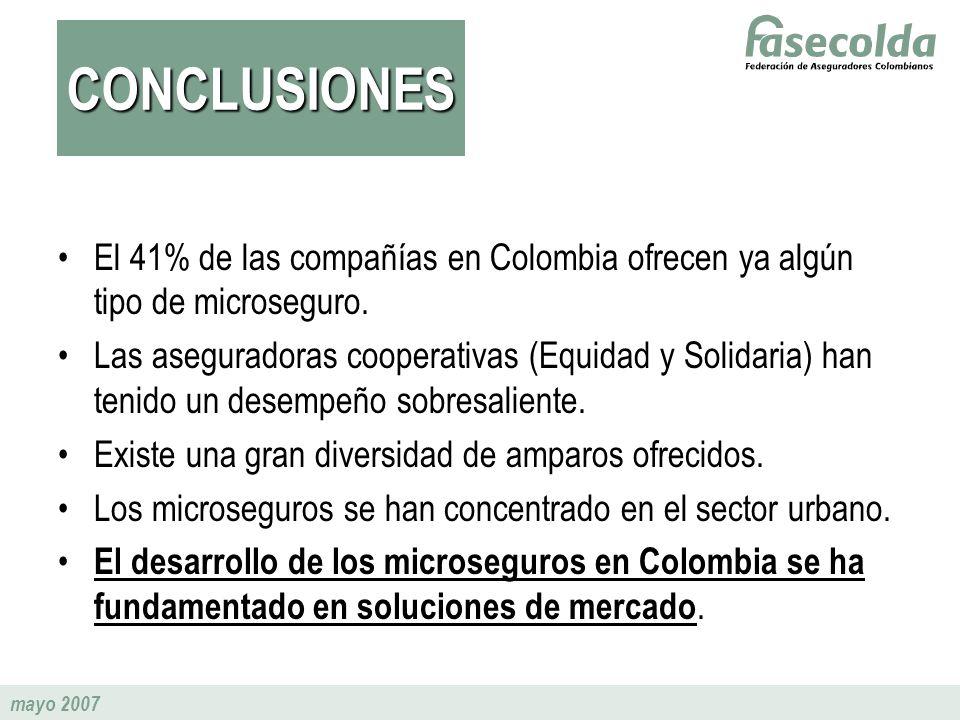 mayo 2007 El 41% de las compañías en Colombia ofrecen ya algún tipo de microseguro. Las aseguradoras cooperativas (Equidad y Solidaria) han tenido un