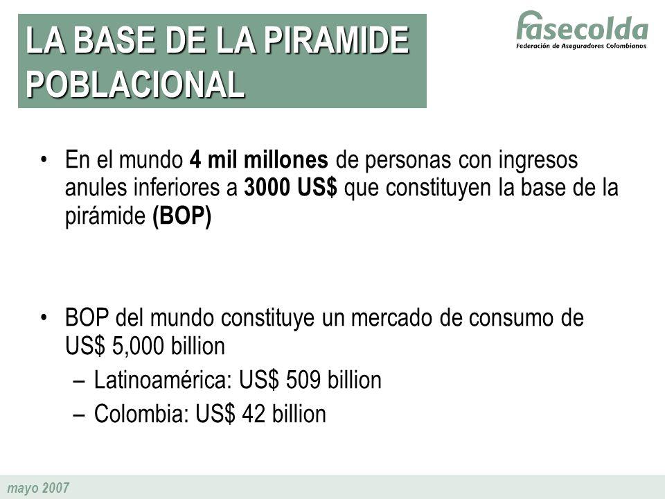 mayo 2007 En el mundo 4 mil millones de personas con ingresos anules inferiores a 3000 US$ que constituyen la base de la pirámide (BOP) BOP del mundo