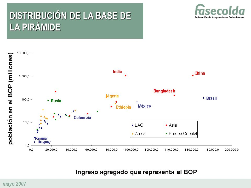 mayo 2007 Ingreso agregado que representa el BOP población en el BOP (millones) DISTRIBUCIÓN DE LA BASE DE LA PIRÁMIDE