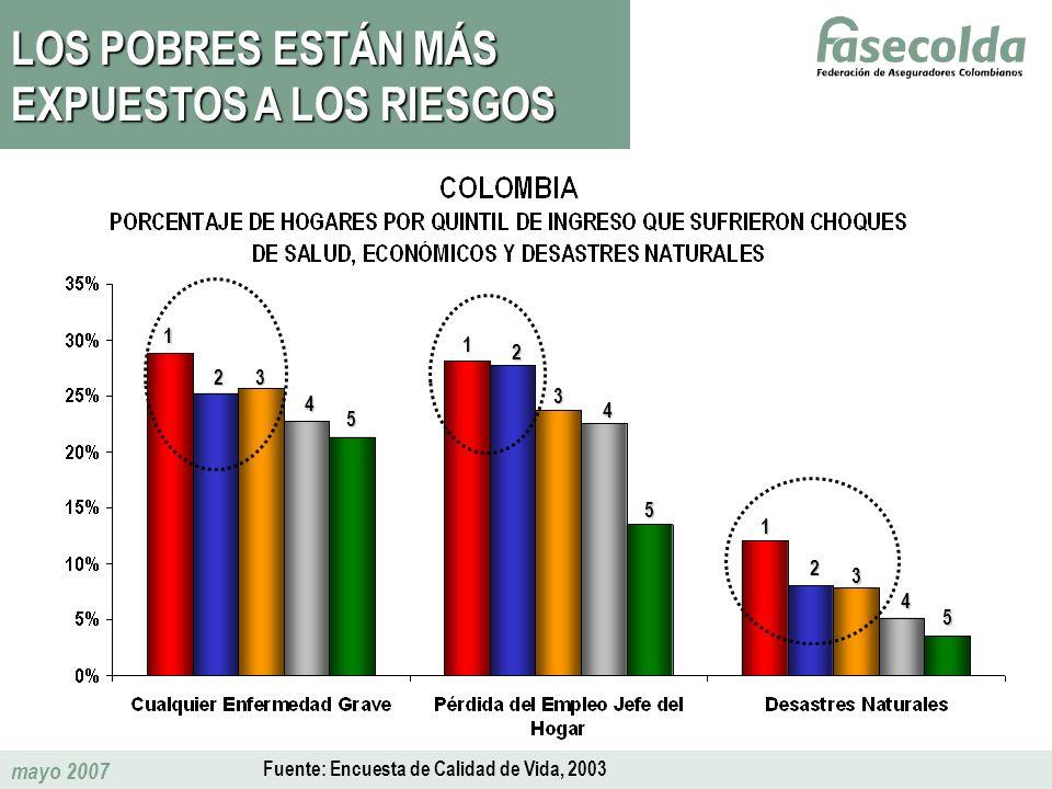 mayo 2007 LOS POBRES ESTÁN MÁS EXPUESTOS A LOS RIESGOS Fuente: Encuesta de Calidad de Vida, 2003 1 23 4 5 1 2 3 4 5 1 2 3 4 5