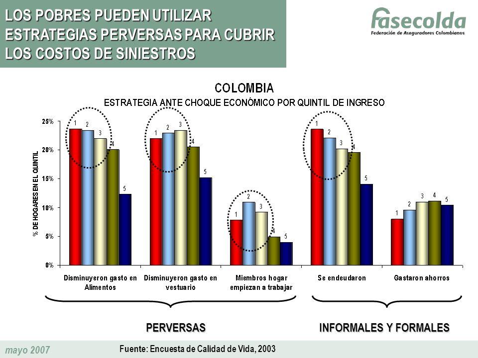 mayo 2007 LOS POBRES PUEDEN UTILIZAR ESTRATEGIAS PERVERSAS PARA CUBRIR LOS COSTOS DE SINIESTROS PERVERSAS INFORMALES Y FORMALES Fuente: Encuesta de Ca