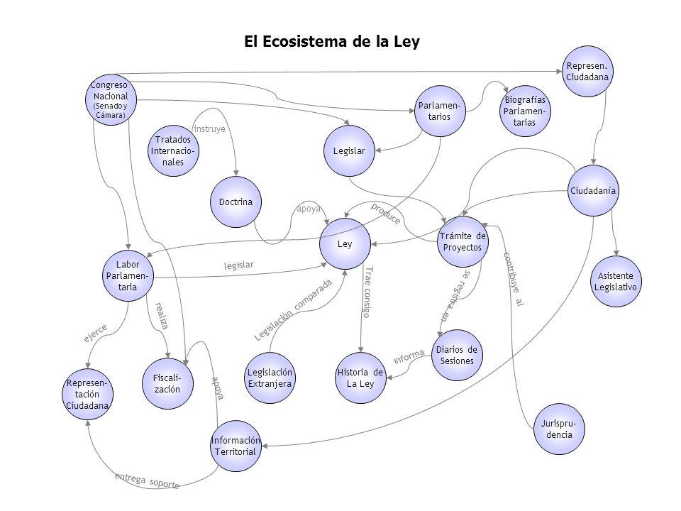 Ley El Ecosistema de la Ley entrega soporte Doctrina Historia de La Ley Diarios de Sesiones Trámite de Proyectos Jurispru- dencia Labor Parlamen- tari