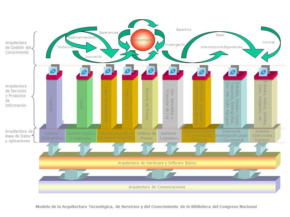Arquitectura de Comunicaciones Arquitectura de Hardware y Software Básico Sistema Bibliográfico Catálogo Sistema Jurídico y Legislativo Leyes Sistema Integrado de Información Legislativa Historia de la Ley Labor Parlamentaria Sistema de Prensa Asistente Legislativo Doc.
