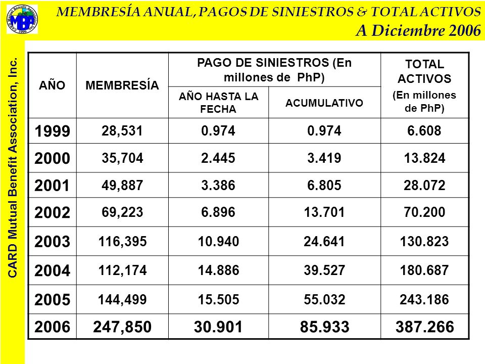 IMPACTO A LA MEMBRESÍA GENERAL … CARD Mutual Benefit Association, Inc.