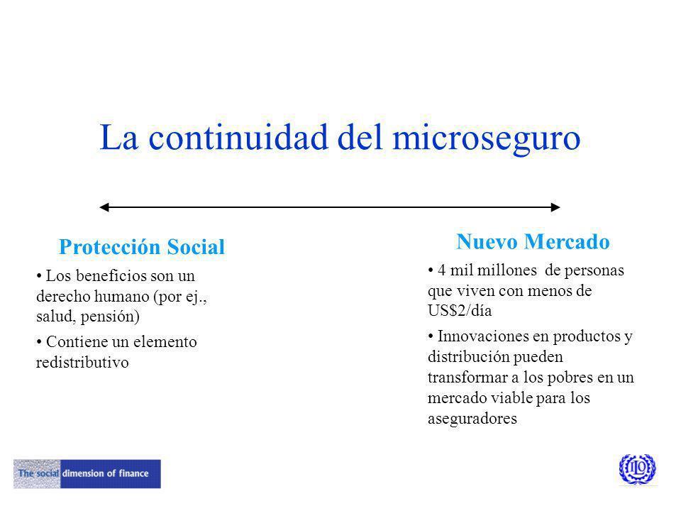 ¿Qué es el microseguro?