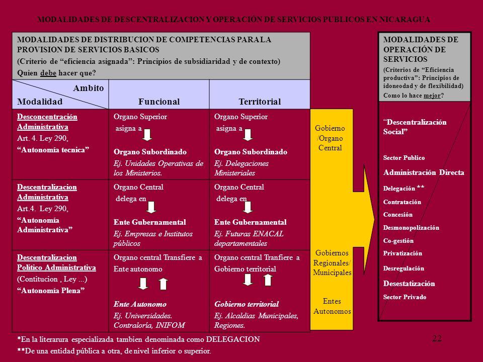 22 MODALIDADES DE DISTRIBUCION DE COMPETENCIAS PARA LA PROVISION DE SERVICIOS BASICOS (Criterio de eficiencia asignada: Principios de subsidiaridad y