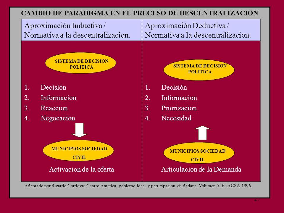 27 CAMBIO DE PARADIGMA EN EL PRECESO DE DESCENTRALIZACION Aproximación Inductiva / Normativa a la descentralizacion. Aproximación Deductiva / Normativ