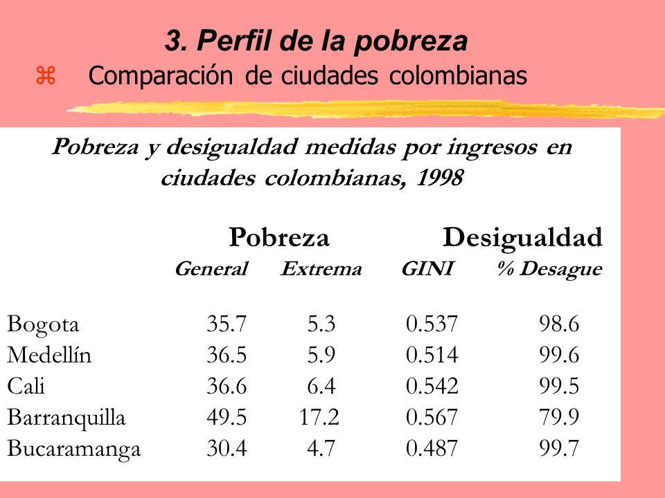 3. Perfil de la pobreza zComparación de ciudades colombianas Pobreza y desigualdad medidas por ingresos en ciudades colombianas, 1998 Pobreza Desigual