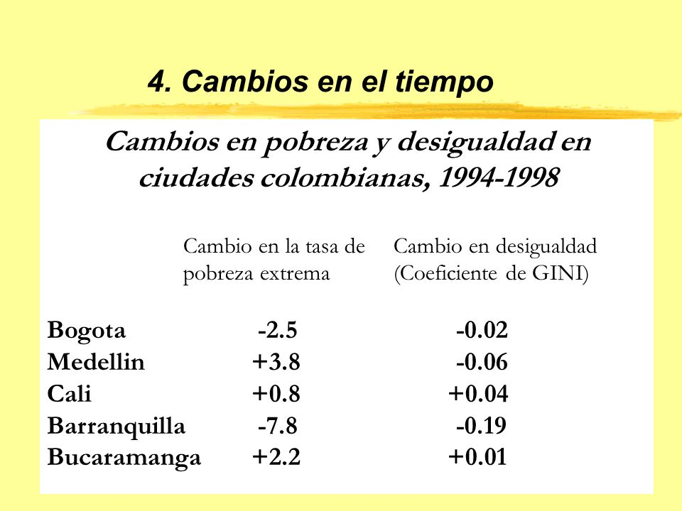 4. Cambios en el tiempo Cambios en pobreza y desigualdad en ciudades colombianas, 1994-1998 Cambio en la tasa de Cambio en desigualdad pobreza extrema