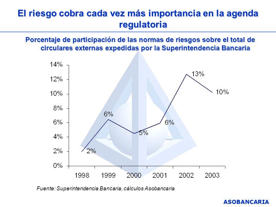 ASOBANCARIA El riesgo cobra cada vez más importancia en la agenda regulatoria Porcentaje de participación de las normas de riesgos sobre el total de c