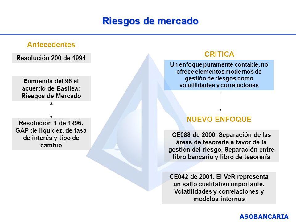 ASOBANCARIA Enmienda del 96 al acuerdo de Basilea: Riesgos de Mercado Resolución 1 de 1996. GAP de liquidez, de tasa de interés y tipo de cambio Un en