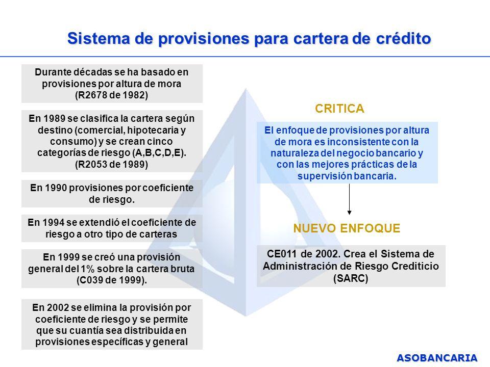 ASOBANCARIA Sistema de provisiones para cartera de crédito Durante décadas se ha basado en provisiones por altura de mora (R2678 de 1982) En 1989 se c