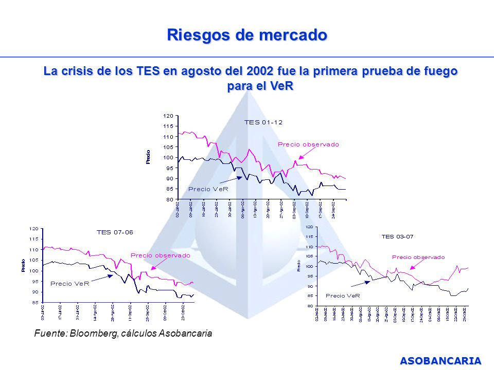 ASOBANCARIA Riesgos de mercado La crisis de los TES en agosto del 2002 fue la primera prueba de fuego para el VeR Fuente: Bloomberg, cálculos Asobanca