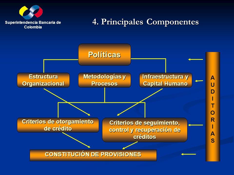 4. Principales Componentes Políticas Estructura Organizacional Metodologías y Procesos Infraestructura y Capital Humano Criterios de otorgamiento de c
