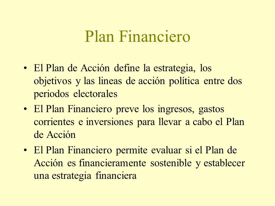 El Plan de Acción define la estrategia, los objetivos y las lineas de acción política entre dos periodos electorales El Plan Financiero preve los ingresos, gastos corrientes e inversiones para llevar a cabo el Plan de Acción El Plan Financiero permite evaluar si el Plan de Acción es financieramente sostenible y establecer una estrategia financiera