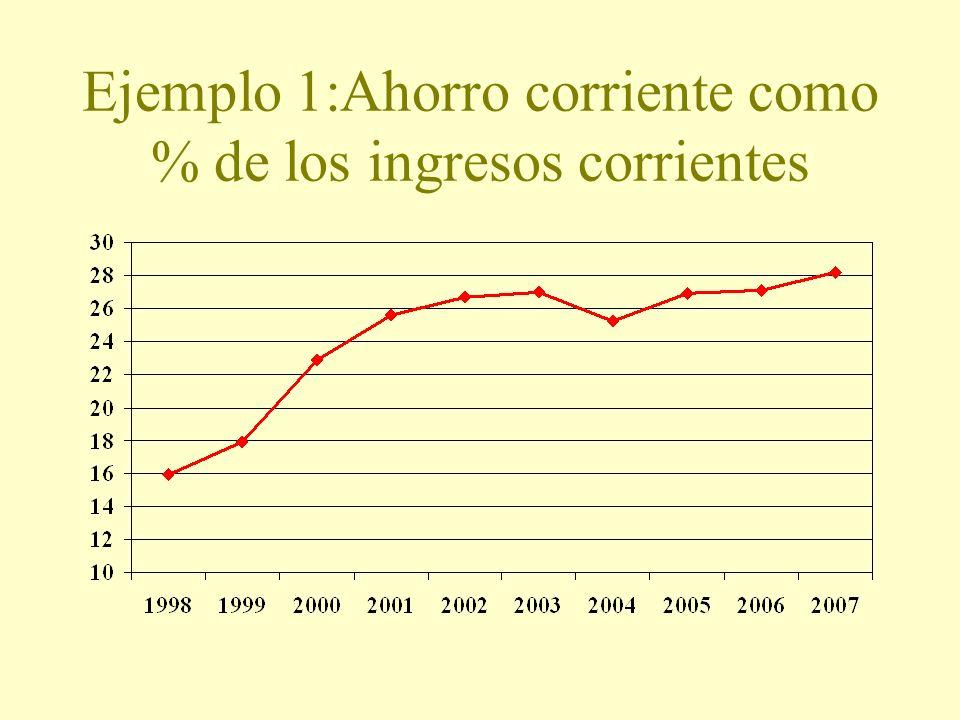 Ejemplo 1:Ahorro corriente como % de los ingresos corrientes
