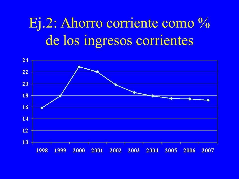 Ej.2: Ahorro corriente como % de los ingresos corrientes