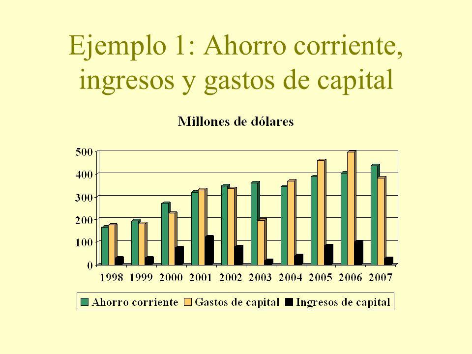 Ejemplo 1: Ahorro corriente, ingresos y gastos de capital