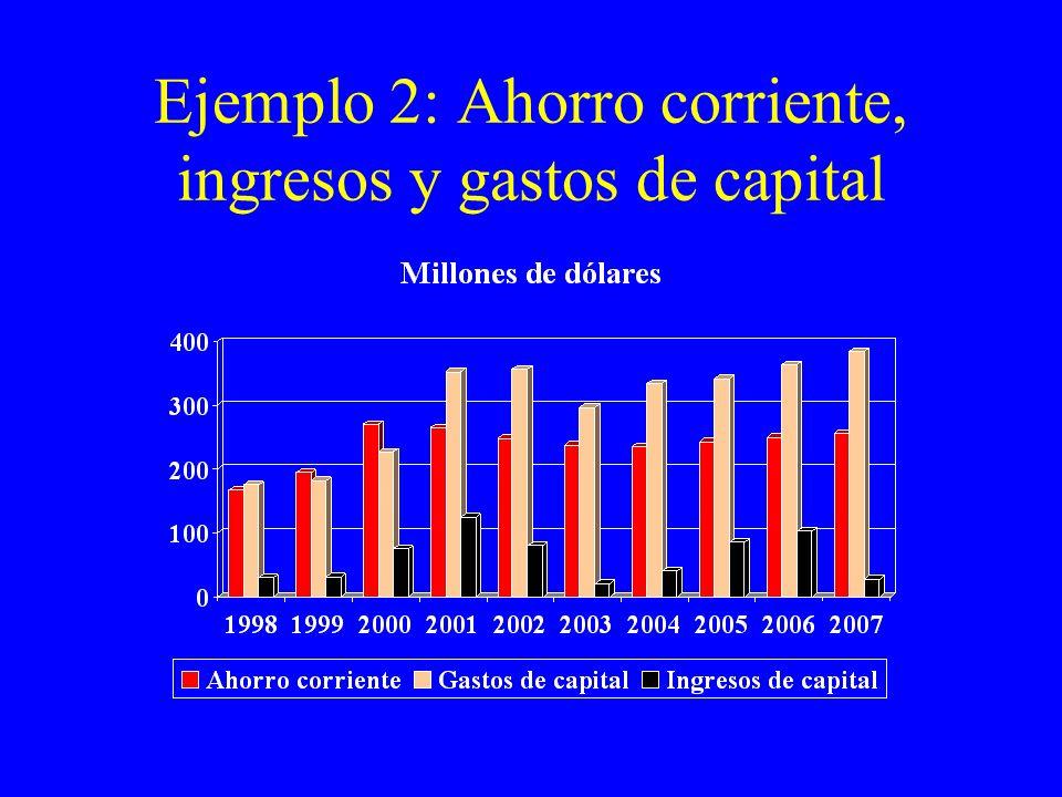Ejemplo 2: Ahorro corriente, ingresos y gastos de capital
