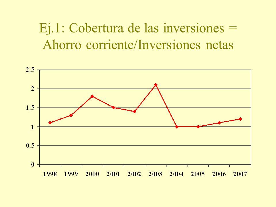 Ej.1: Cobertura de las inversiones = Ahorro corriente/Inversiones netas