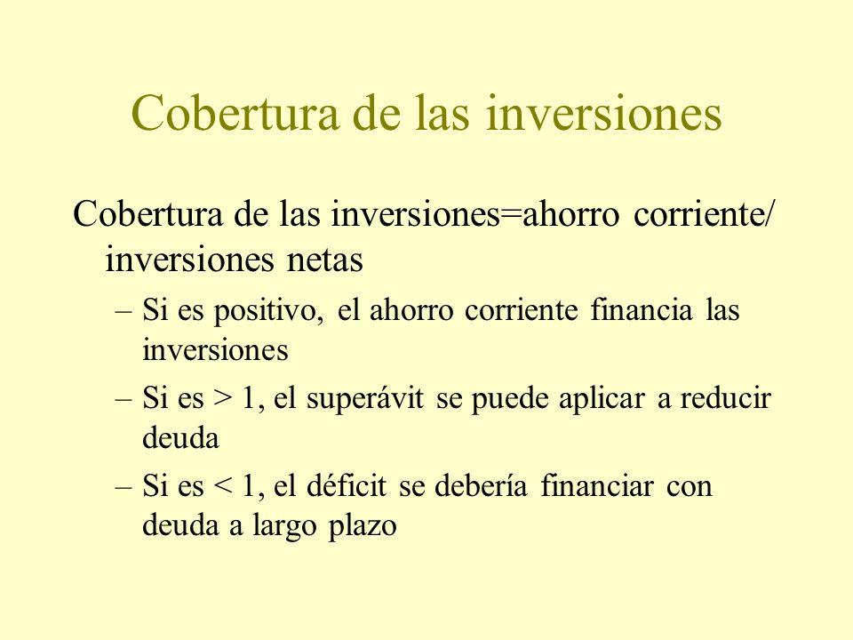 Cobertura de las inversiones Cobertura de las inversiones=ahorro corriente/ inversiones netas –Si es positivo, el ahorro corriente financia las inversiones –Si es > 1, el superávit se puede aplicar a reducir deuda –Si es < 1, el déficit se debería financiar con deuda a largo plazo