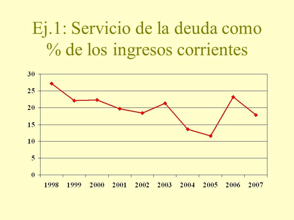 Ej.1: Servicio de la deuda como % de los ingresos corrientes