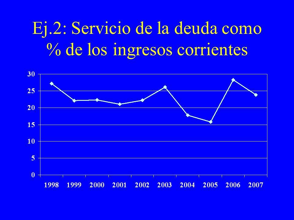Ej.2: Servicio de la deuda como % de los ingresos corrientes