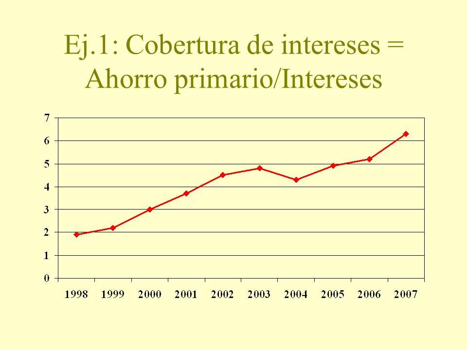 Ej.1: Cobertura de intereses = Ahorro primario/Intereses