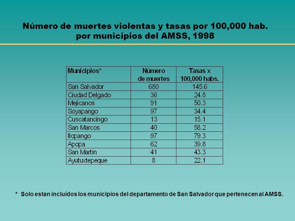 1- El incremento de la violencia criminal y delincuencial Una encuesta de victimización del IUDOP (UCA) de 1998, reveló que: casi el 20% de los ciudad