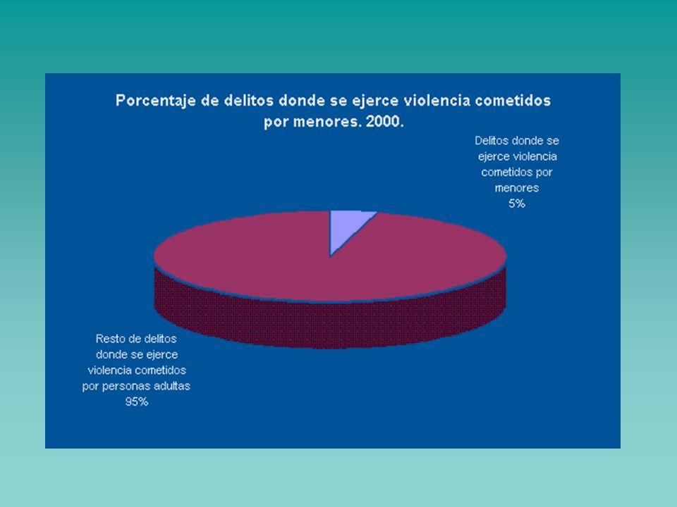 3. El incremento de la violencia social: pandillas