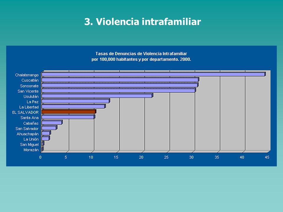 El mayor porcentaje de víctimas de la violencia homicida son hombres jóvenes, entre 15 y 34 años. En este grupo de población, las tasas superan las 20