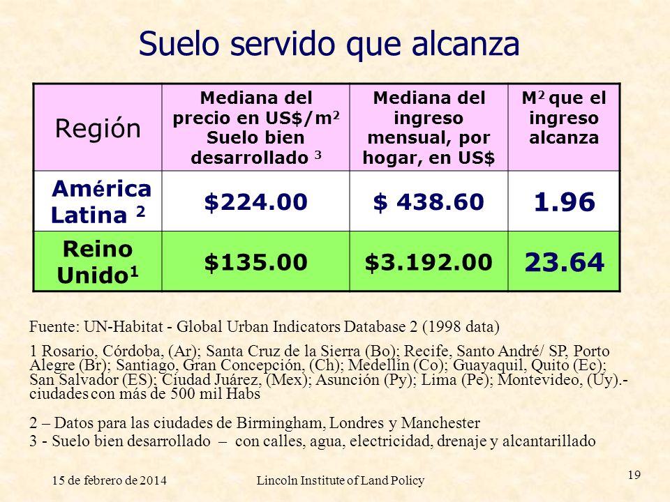 15 de febrero de 2014Lincoln Institute of Land Policy 19 Suelo servido que alcanza Región Mediana del precio en US$/m 2 Suelo bien desarrollado 3 Medi