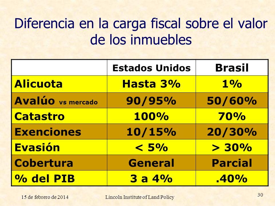 15 de febrero de 2014Lincoln Institute of Land Policy 30 Diferencia en la carga fiscal sobre el valor de los inmuebles Estados Unidos Brasil AlicuotaH