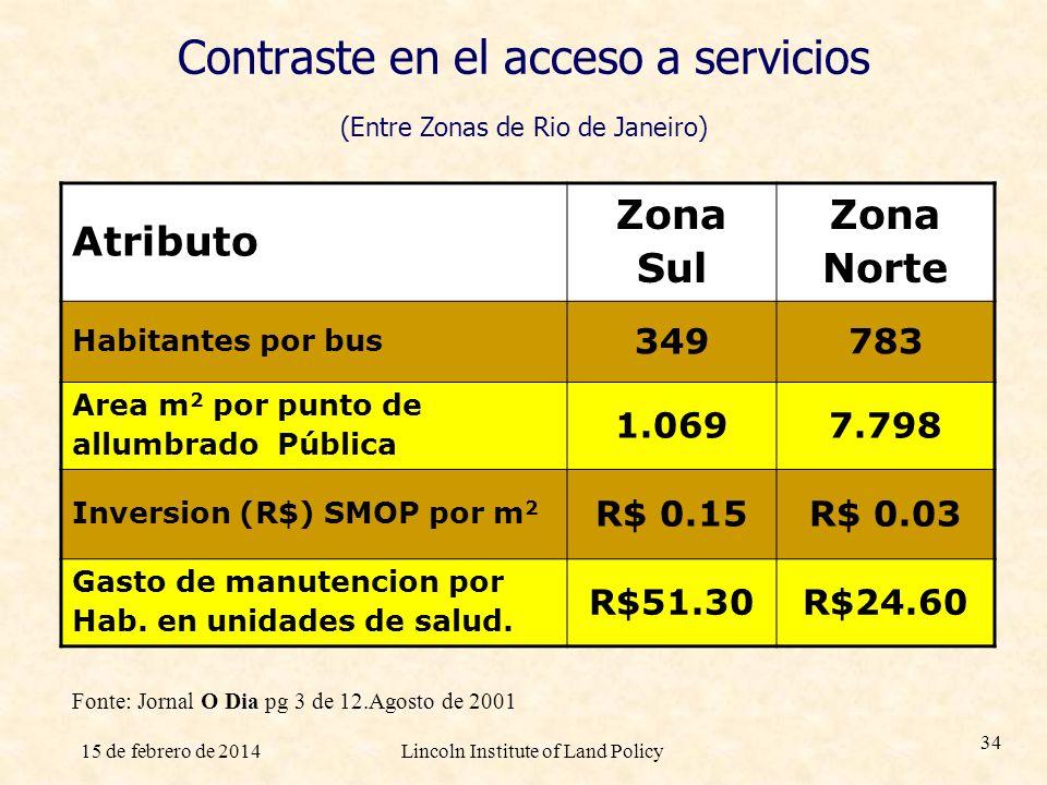 15 de febrero de 2014Lincoln Institute of Land Policy 34 Contraste en el acceso a servicios (Entre Zonas de Rio de Janeiro) Atributo Zona Sul Zona Nor