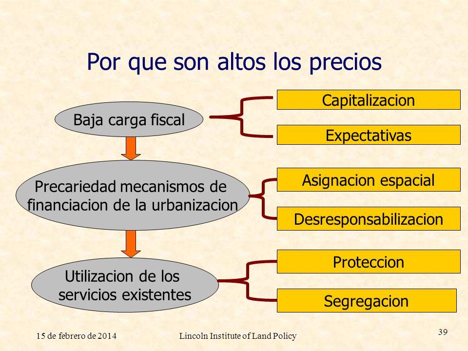 15 de febrero de 2014Lincoln Institute of Land Policy 39 Por que son altos los precios Capitalizacion Expectativas Baja carga fiscal Precariedad mecan