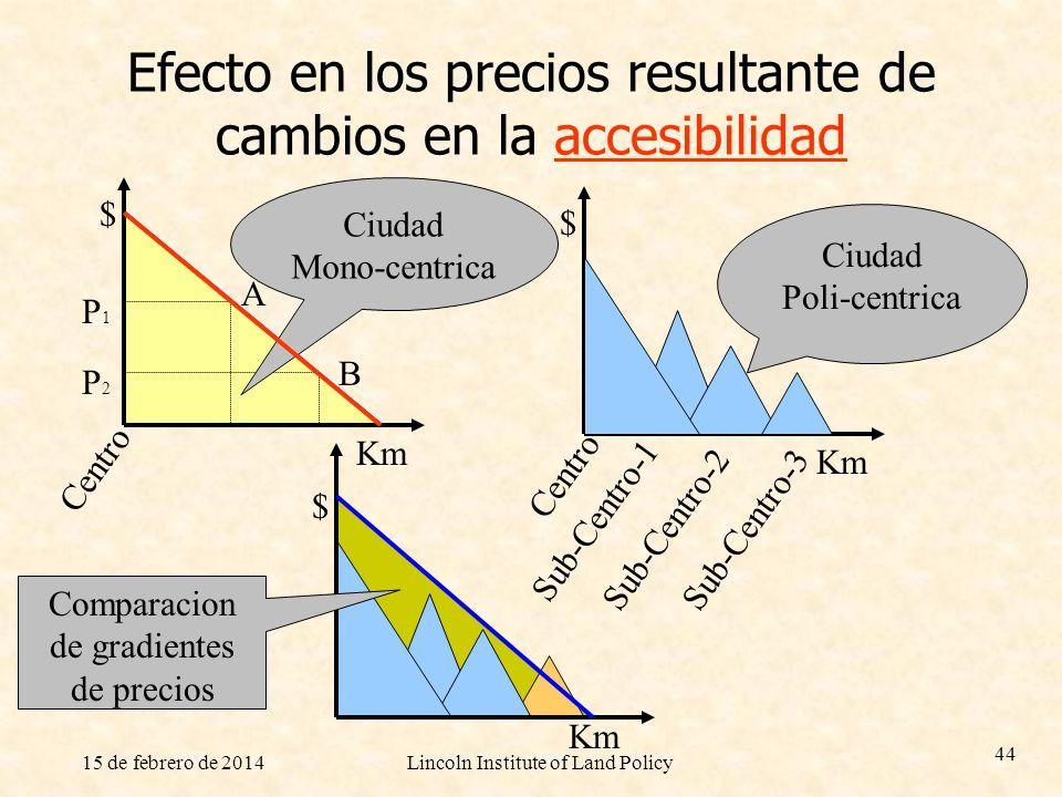 15 de febrero de 2014Lincoln Institute of Land Policy 44 Efecto en los precios resultante de cambios en la accesibilidad $ Km $ $ P1P1 A P2P2 B Centro