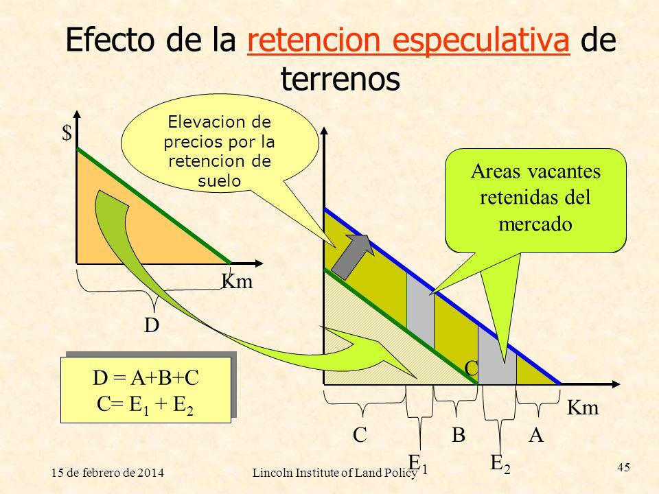 15 de febrero de 2014Lincoln Institute of Land Policy 45 Efecto de la retencion especulativa de terrenos $ Km $ AB C C E1E1 E2E2 D = A+B+C C= E 1 + E