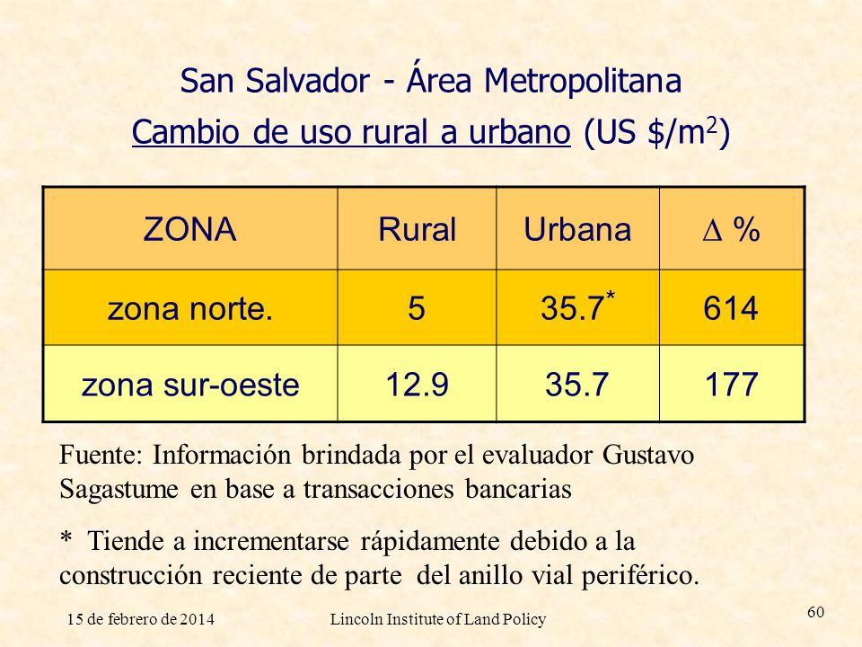 15 de febrero de 2014Lincoln Institute of Land Policy 60 San Salvador - Área Metropolitana Cambio de uso rural a urbano (US $/m 2 ) ZONARuralUrbana %